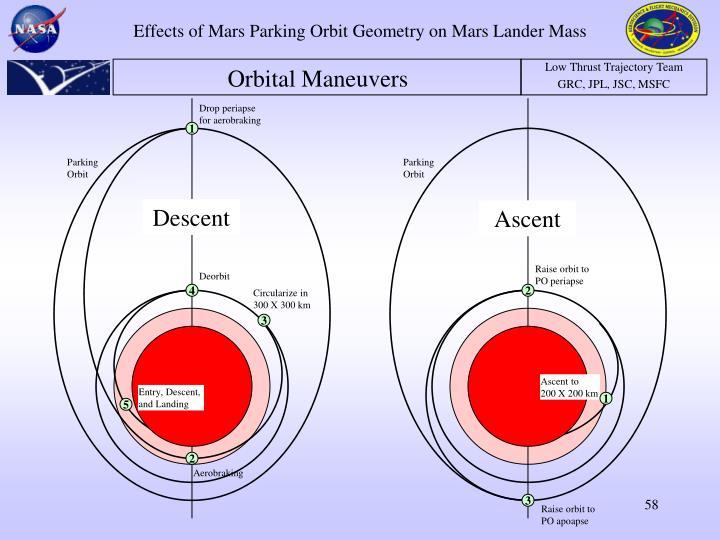 Effects of Mars Parking Orbit Geometry on Mars Lander Mass