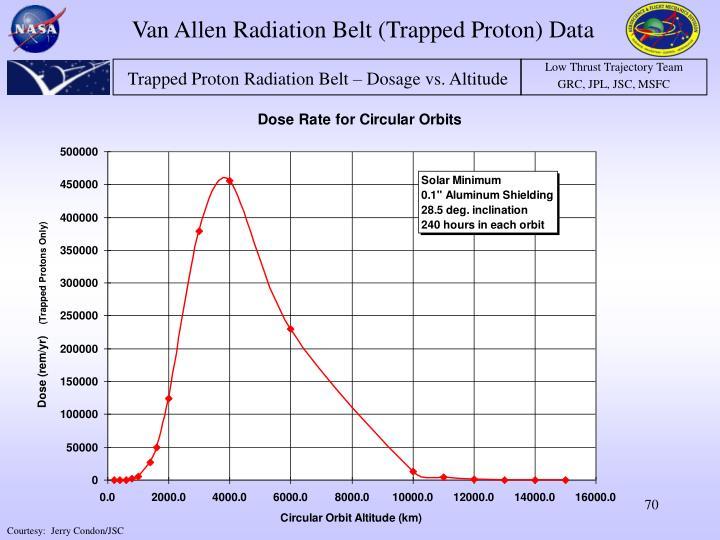 Van Allen Radiation Belt (Trapped Proton) Data