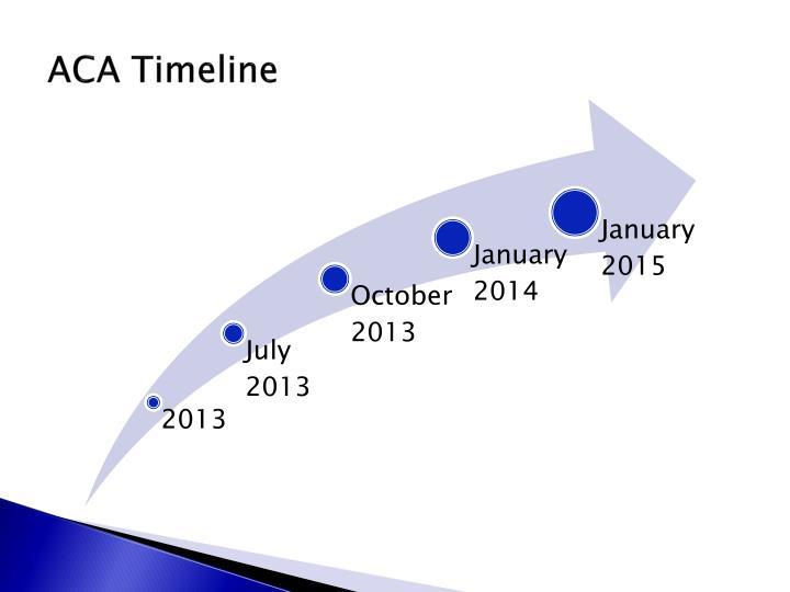 ACA Timeline