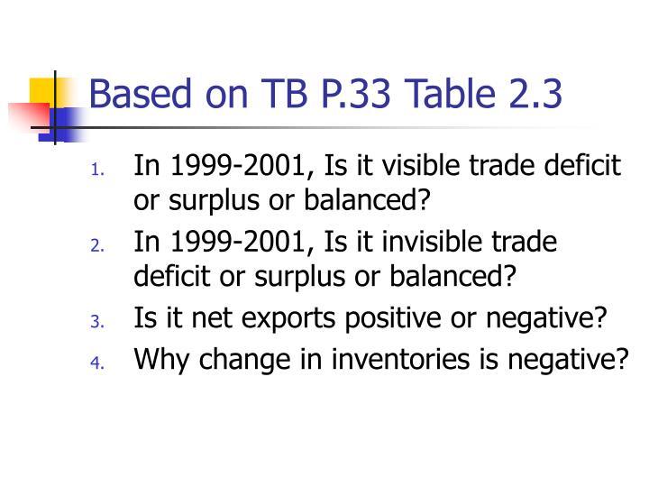 Based on TB P.33 Table 2.3
