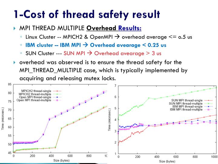1-Cost of thread safety result