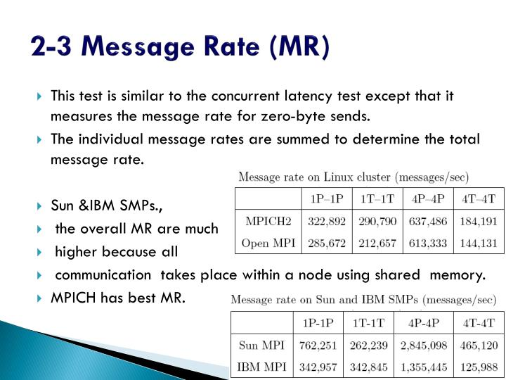 2-3 Message Rate (MR)