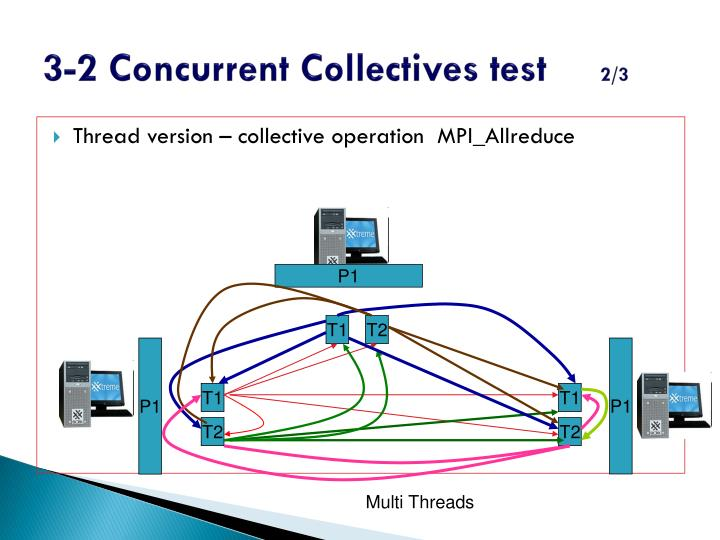 3-2 Concurrent Collectives test