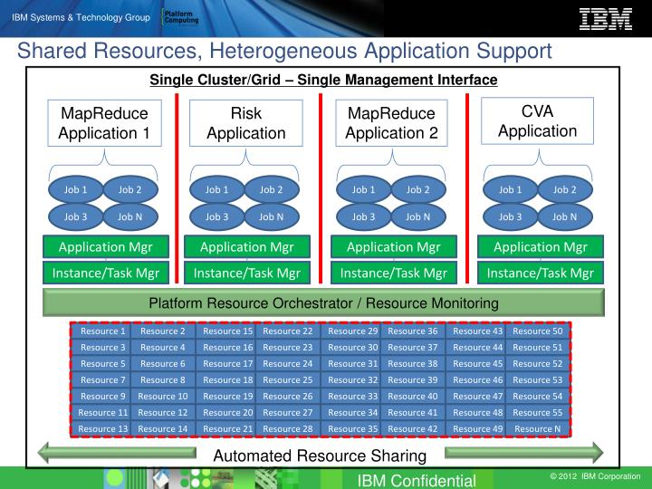 ibm platform essay Ibm® cognos® business intelligence 102, ibm® softlayer® cloud technology view this case study assimil8 ltd assimil8 extends business analytics on demand to companies of all sizes summary assimil8 has turned its attention to providing analysis and reporting on demand, through a series of hosted systems and services.