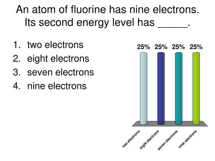 An atom of fluorine has nine electrons. Its second energy level has _____.