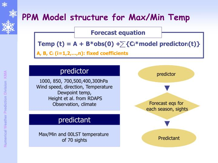 PPM Model structure for Max/Min Temp