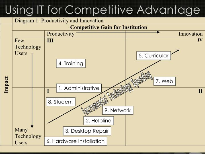 Using IT for Competitive Advantage