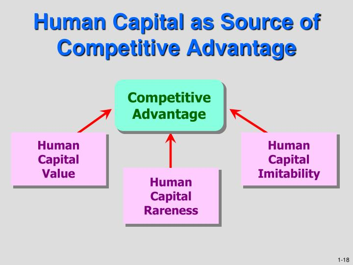 Human Capital as Source of Competitive Advantage