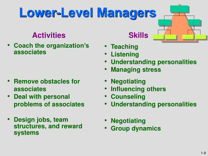 Lower-Level Managers