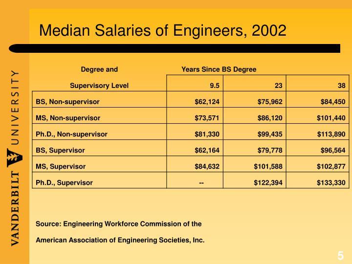 Median Salaries of Engineers, 2002