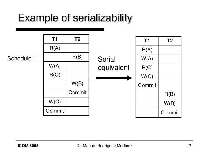 Example of serializability