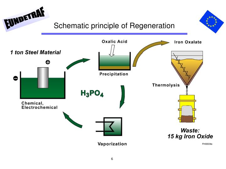 Schematic principle of Regeneration