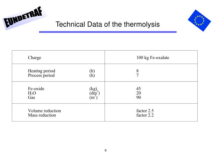 Technical Data of the thermolysis