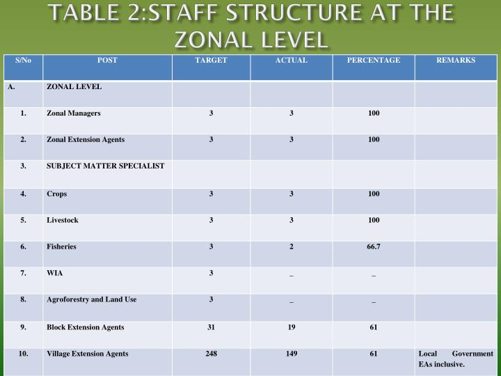 TABLE 2:STAFF STRUCTURE AT THE ZONAL LEVEL