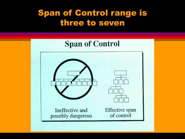 Span of Control range is