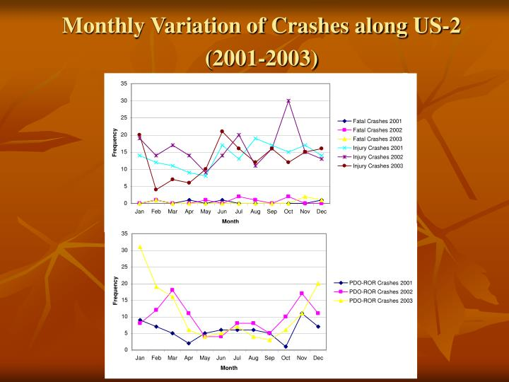 Monthly Variation of Crashes along US-2