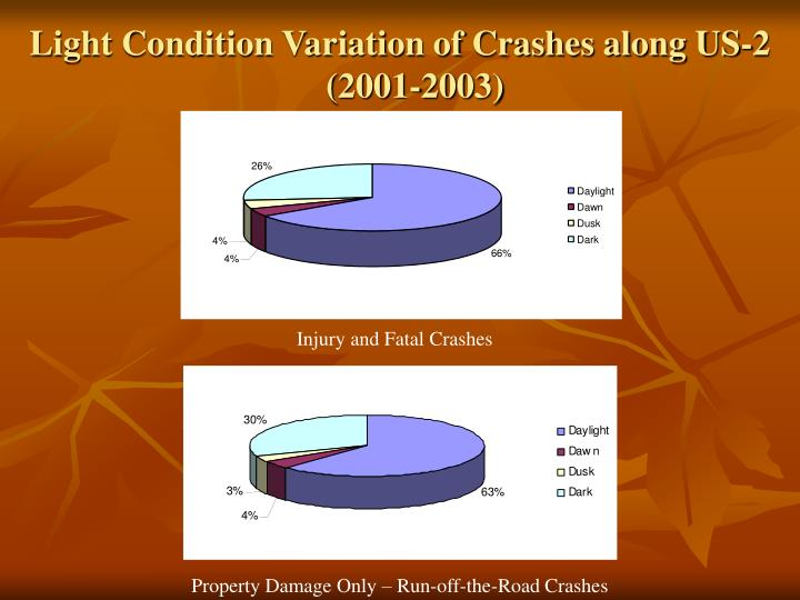 Light Condition Variation of Crashes along US-2 (2001-2003)