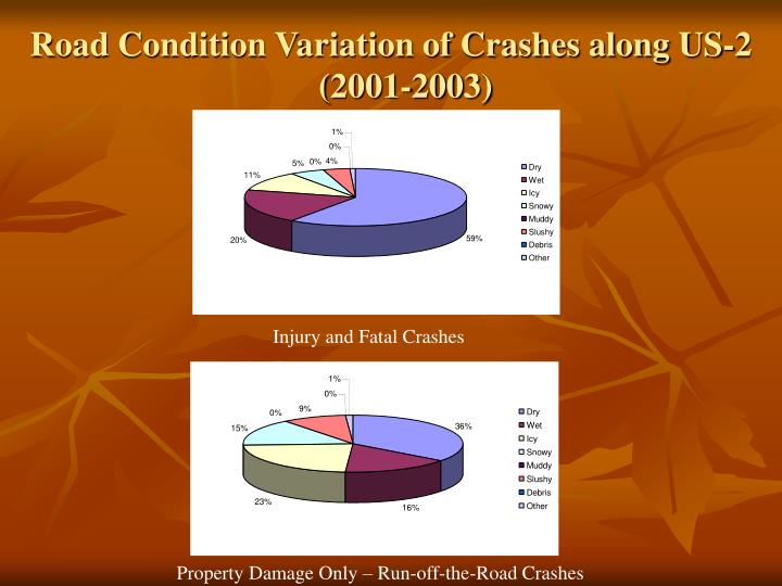 Road Condition Variation of Crashes along US-2 (2001-2003)