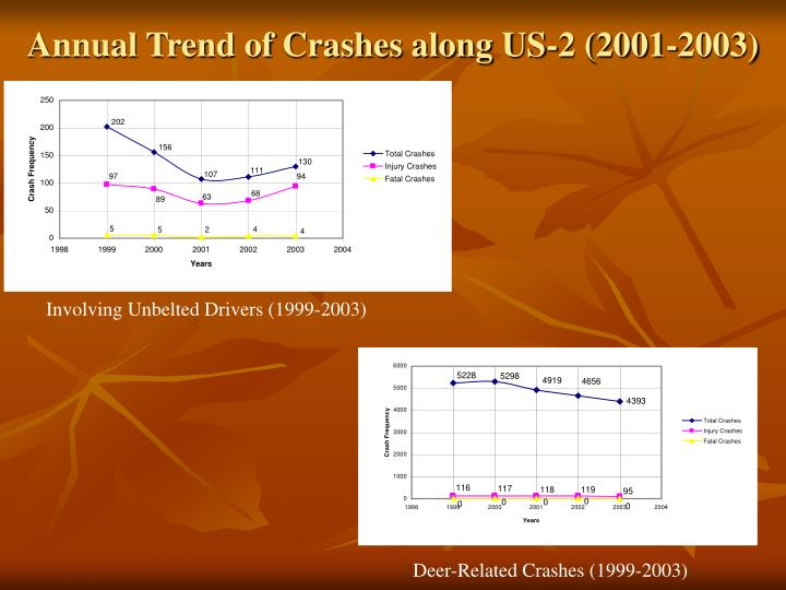 Annual Trend of Crashes along US-2 (2001-2003)