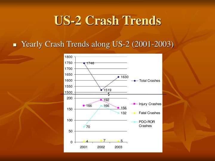 US-2 Crash Trends