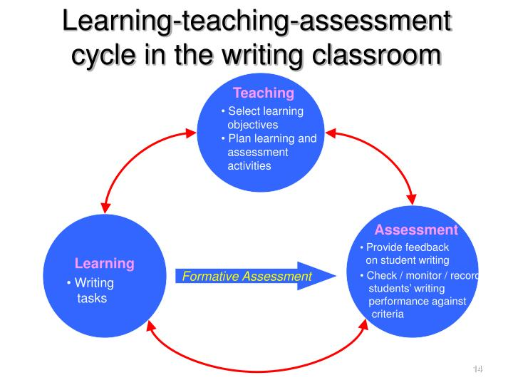 assessment of classroom learning Although as teachers we use many student activities and teaching methods in our classroom teaching, all students in the class do not fully achieve the learning.