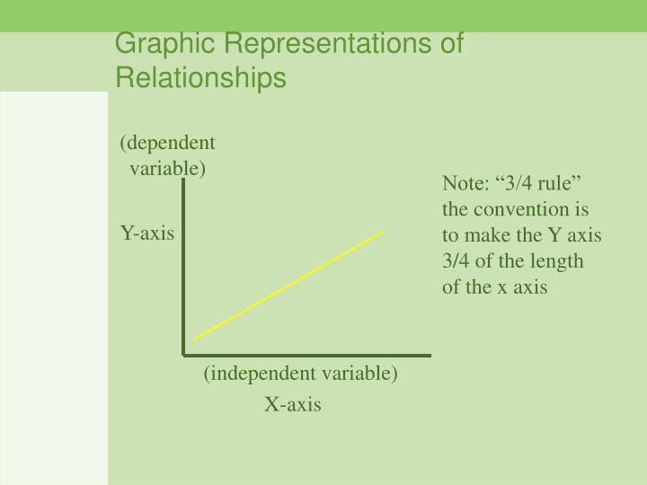 Graphic representations of relationships