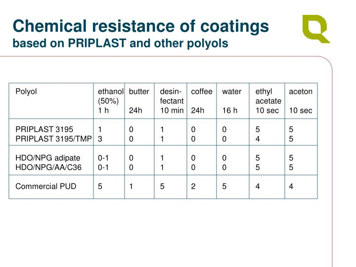 Chemical resistance of coatings