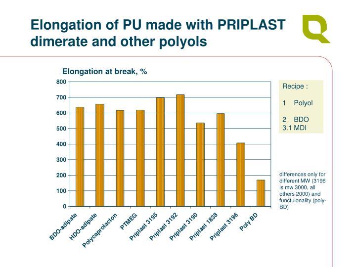 Elongation of PU made with PRIPLAST dimerate and other polyols