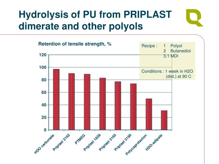 Hydrolysis of PU from PRIPLAST dimerate and other polyols