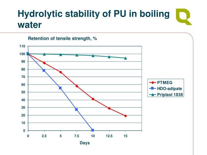 Hydrolytic stability of PU in boiling water