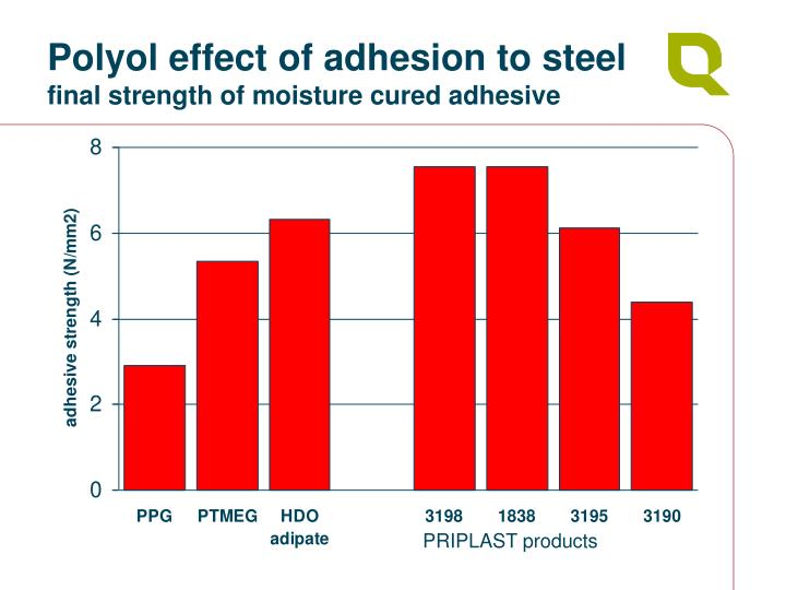 Polyol effect of adhesion to steel