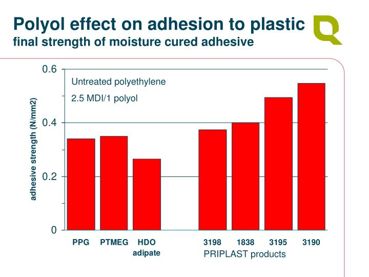 Polyol effect on adhesion to plastic