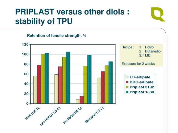 PRIPLAST versus other diols : stability of TPU