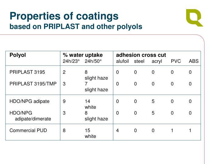 Properties of coatings