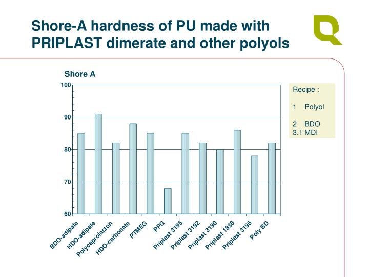 Shore-A hardness of PU made with PRIPLAST dimerate and other polyols