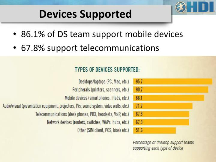 Devices Supported