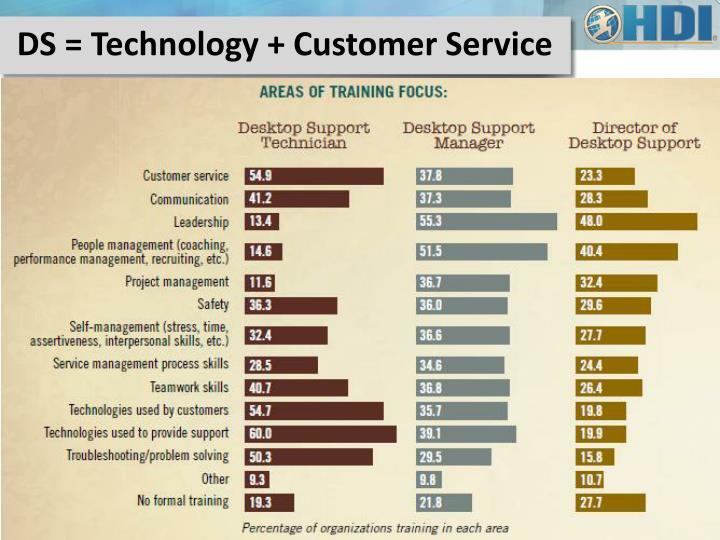 DS = Technology + Customer Service