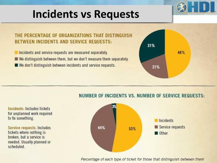 Incidents vs Requests