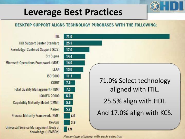 Leverage Best Practices