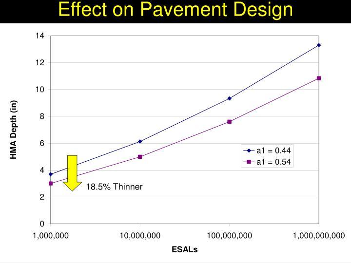 Effect on Pavement Design