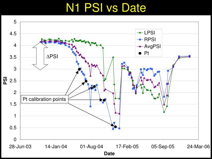 N1 PSI vs Date