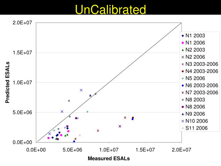UnCalibrated