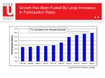 growth has been fueled by large increases in participation rates1