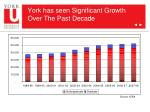york has seen significant growth over the past decade
