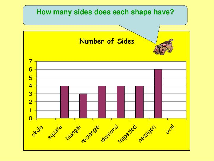 How many sides does each shape have?