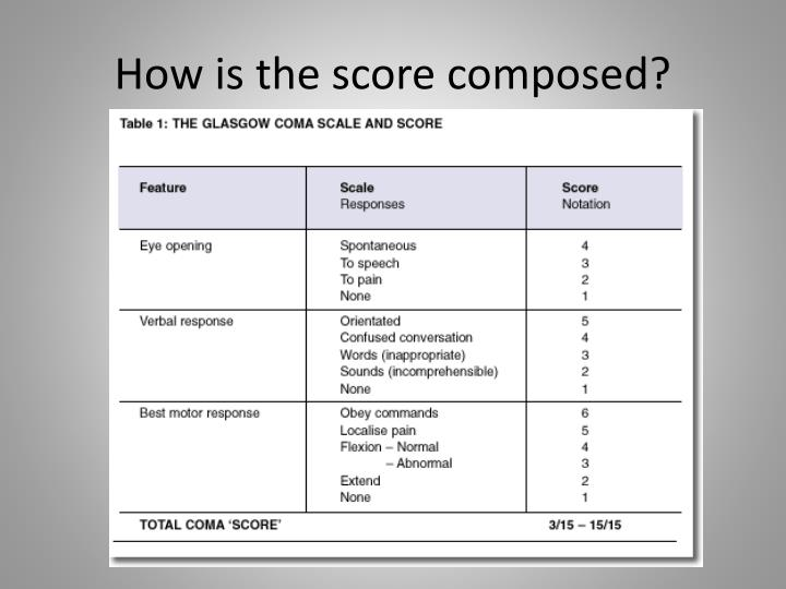 glasgow coma scale presentation Glasgow coma scale presentation of atrophic vaginitis pachyderma due to scabies a popliteal cyst, also called a baker's cyst,  the glasgow coma scale.