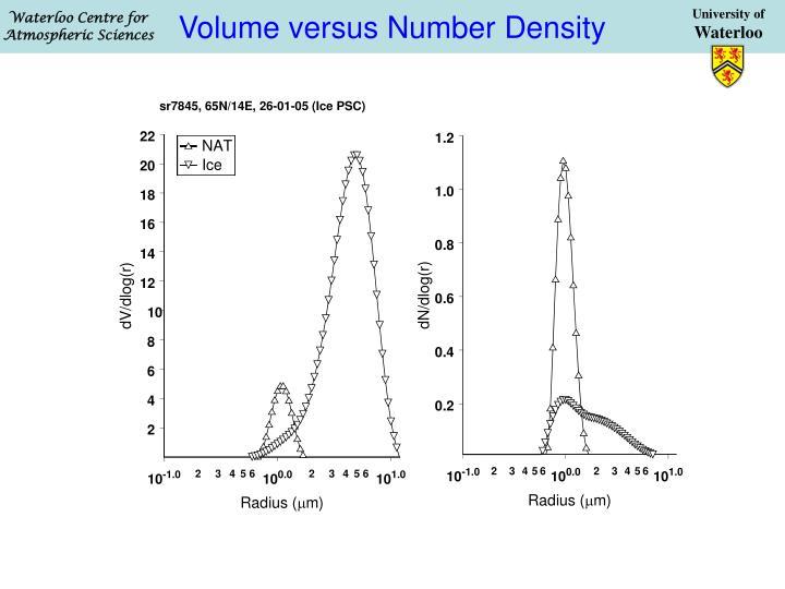 Volume versus Number Density