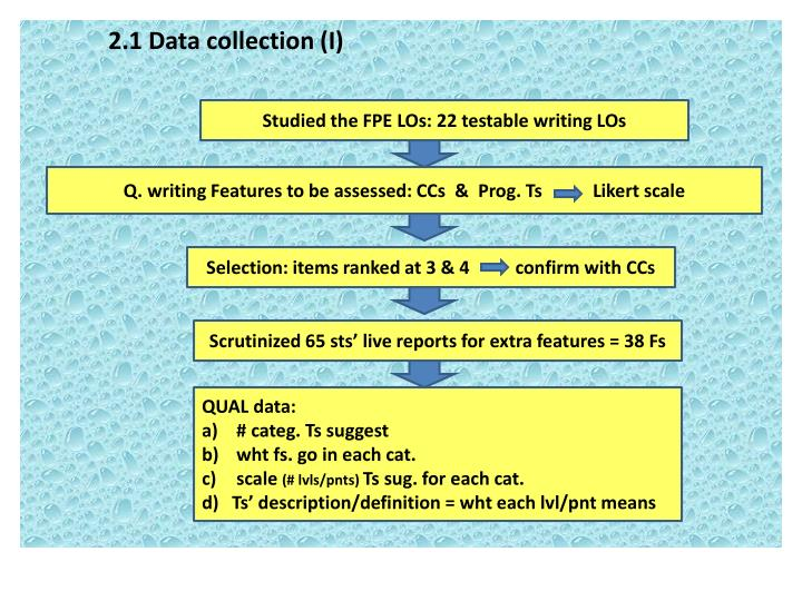 Studied the FPE LOs: 22 testable writing LOs