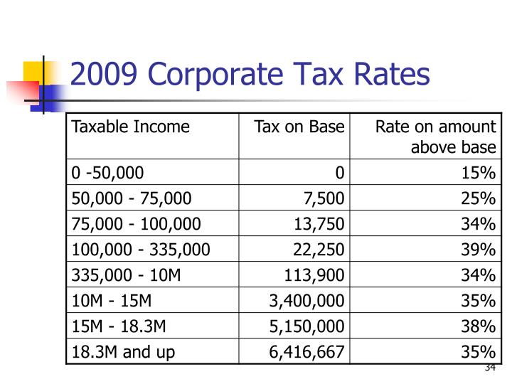 2009 Corporate Tax Rates