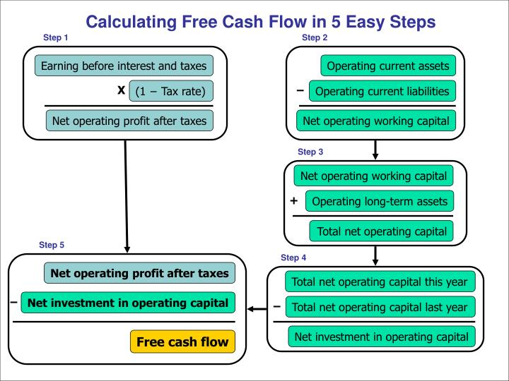Calculating Free Cash Flow in 5 Easy Steps